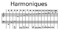 Harmoniques naturels