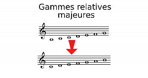 Gammes relatives majeures