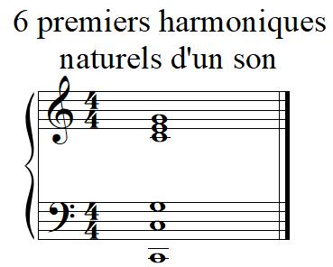 6 premiers harmoniques sous forme d'accord