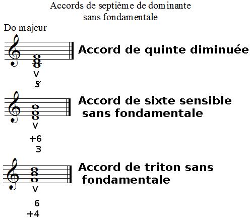Noms des chiffrages des accords de septième de dominante sans fondamentale
