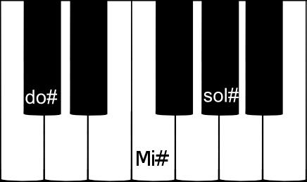 accord parfait de DO dièse majeur sur un clavier de piano
