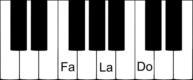 accord parfait de FA majeur sur un clavier de piano