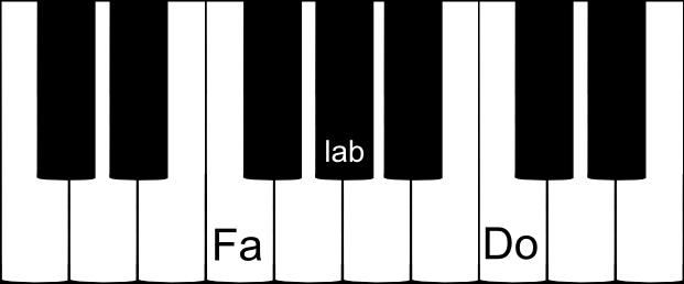 accord parfait de FA mineur au piano
