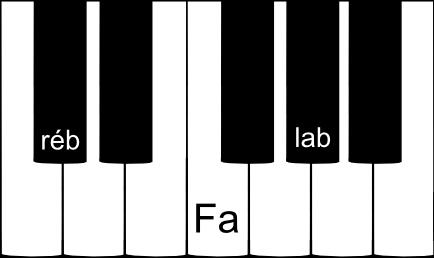 RÉ bémol majeur sur un clavier de piano