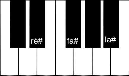 accord parfait de RÉ dièse mineur au piano