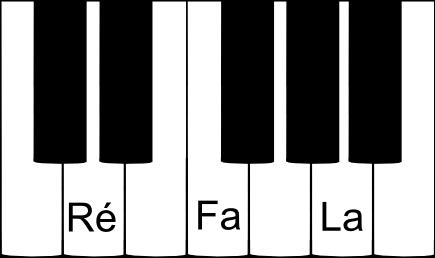 accord parfait de RÉ mineur au piano