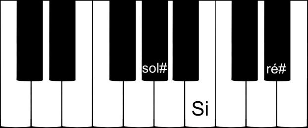 parfait de SOL dièse mineur au piano