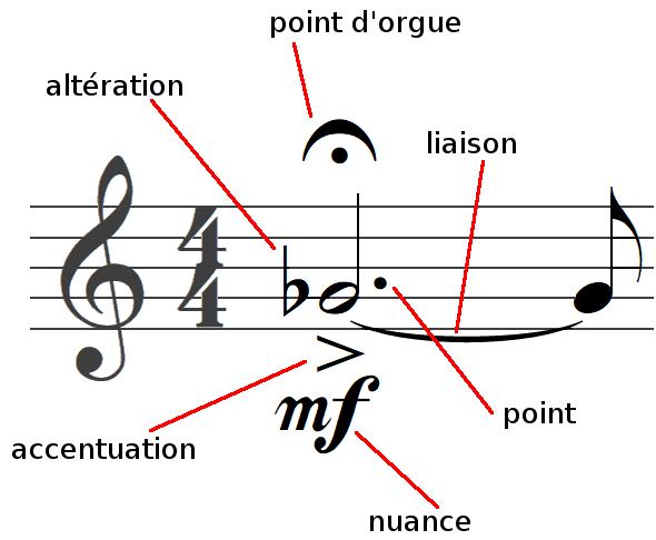 ce que l'on peut ajouter aux notes de musique