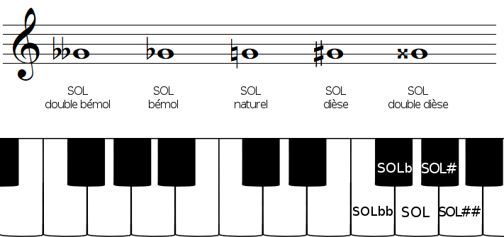 Altérations de la note SOL