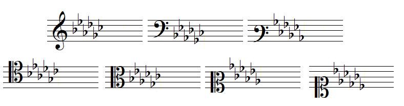 Armure avec six bémols, en clef de SOL, dans les deux clefs de FA et dans les quatre clefs d'UT