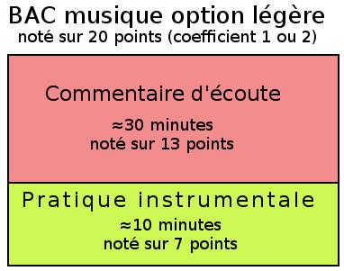 Résumé de l'épreuve de musique au Bac option légère