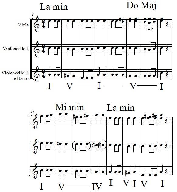 extrait de la 7e symphonie de Beethoven, 2e mouvement