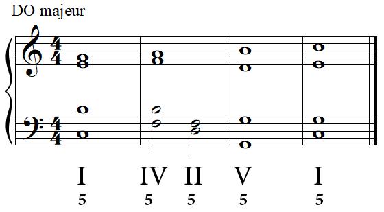 Cadence parfaite (complète) DO en majeur