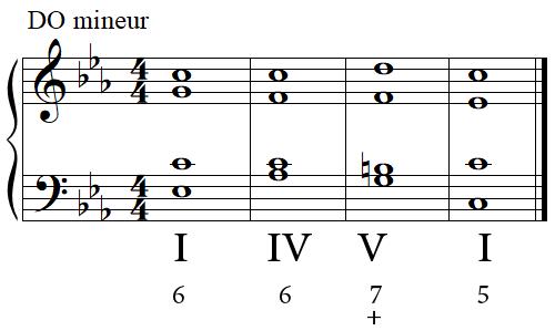 Cadence parfaite en DO mineur