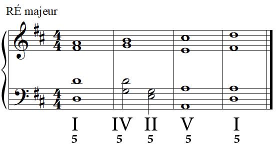 Cadence parfaite (complète) en RÉ majeur