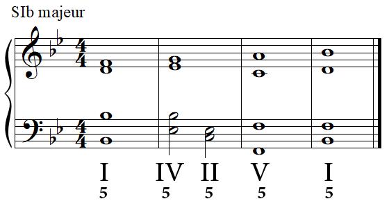 Cadence parfaite (complète) en SI bémol majeur