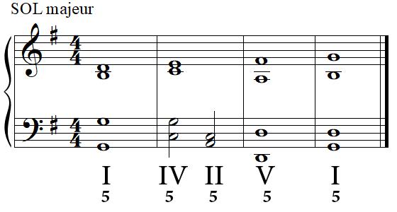 Cadence parfaite (complète) en SOL majeur