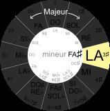 cercle du cycle des quintes, tons voisin de LA majeur
