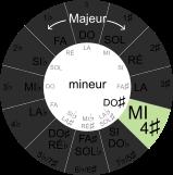 cercle du cycle des quintes, MI majeur et DO dièse mineur