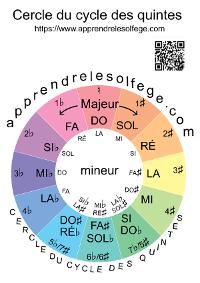 Cercle du cycle des quintes à imprimer