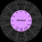 cercle du cycle des quintes, tonalités mineures