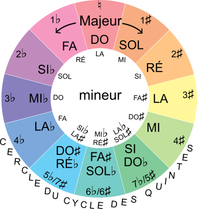 cercle du cycle des quintes
