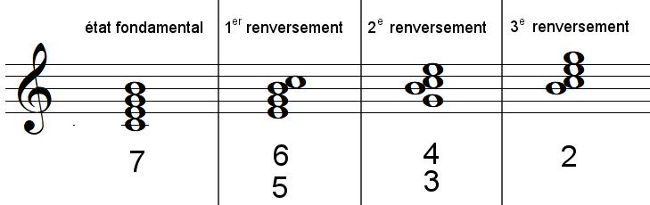 Chiffrage d'accords à 4 sons, septièmes d'espèce