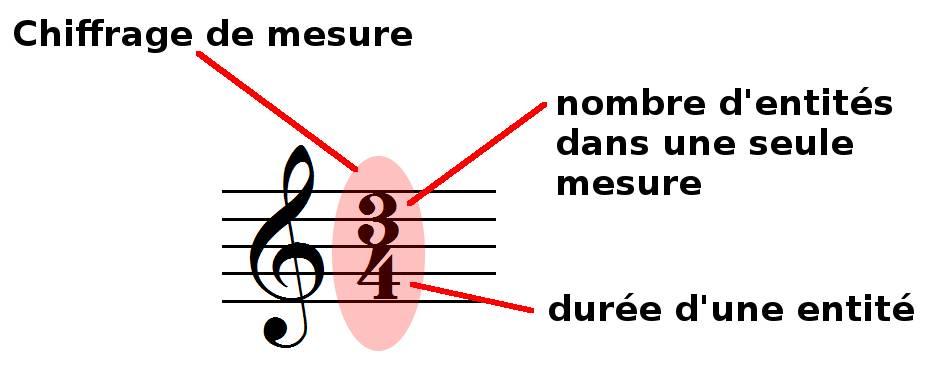Chiffrage de mesure