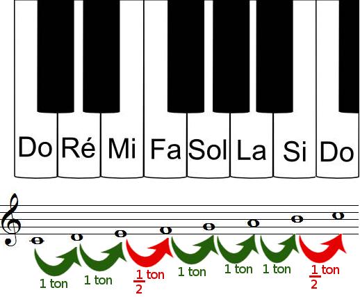 tons et demi-tons sur un clavier de piano