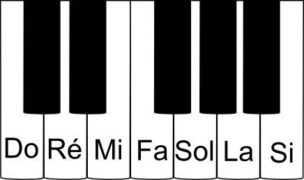Noms des notes sur un piano