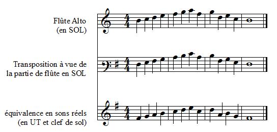 Exemple de transposition à vue en clef de FA troisième ligne