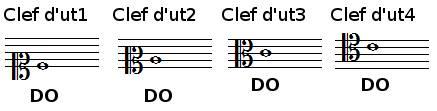 clefs d'ut1 d'ut2 d'ut3 d'ut4