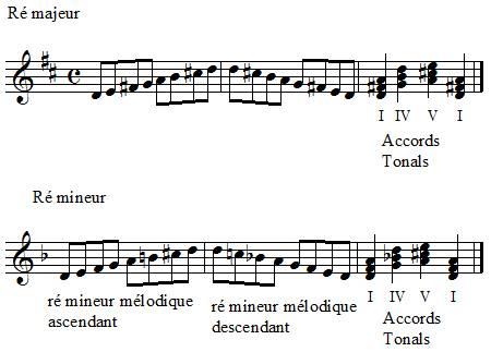 Illustration du commentaire comment transposer du Ré majeur en ré mineur