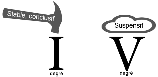 degré I et V, concusif, suspensif
