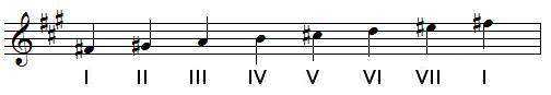 degrés de la gamme de FA dièse mineur harmonique