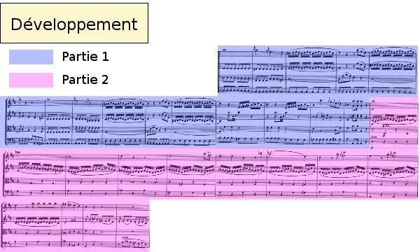 Divertimento K136 de Mozart, allegro, analyse du développement