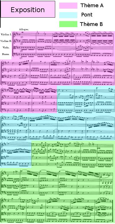 Divertimento K136 de Mozart, allegro, analyse de l'exposition