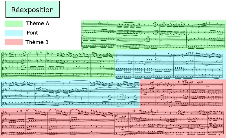 Divertimento K136 de Mozart, allegro, analyse de la réexposition