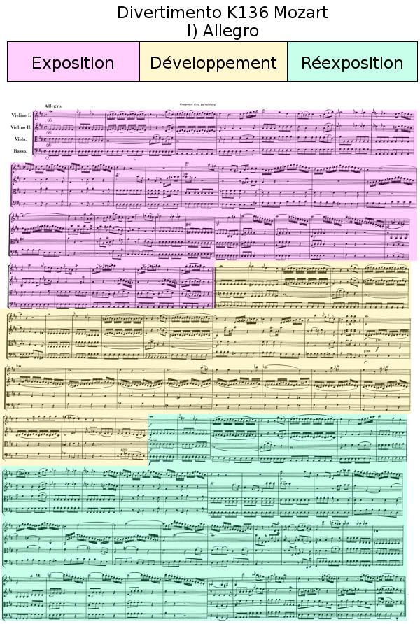 premier mouvement (Allegro) du Divertimento K136 de Mozart