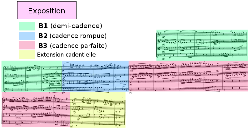 Divertimento K136 de Mozart, andante, exposition, analyse