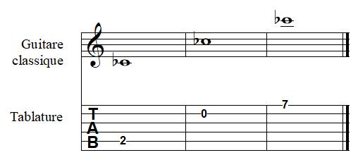 note DO bémol à la guitare