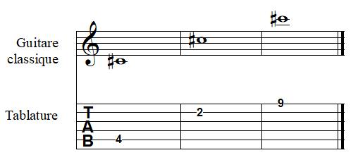 note DO dièse à la guitare