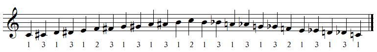 Doigtés pour la main droite du piano pour la gamme chromatique