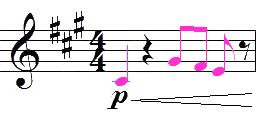 élément de la portée : notes de musique