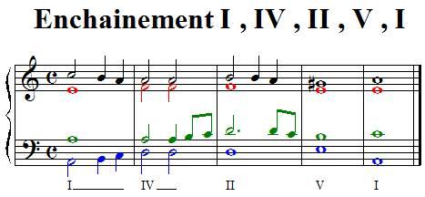 Enchainement I IV II V I en mineur