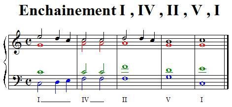 Enchainement I IV II V I