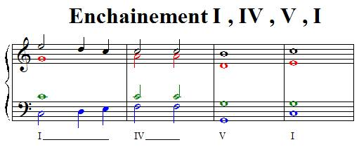 Enchainement I IV V I cadence parfaite