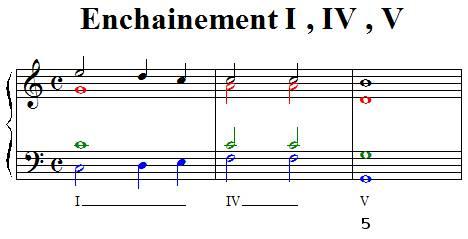 Enchainement I IV V demi cadence