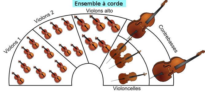 ensemble à cordes