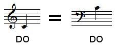 Relation entre la clef de SOL et le clef de FA